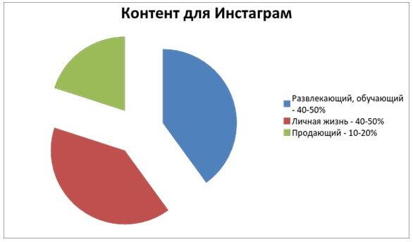 Изображение диаграммы виды контента в инстаграм